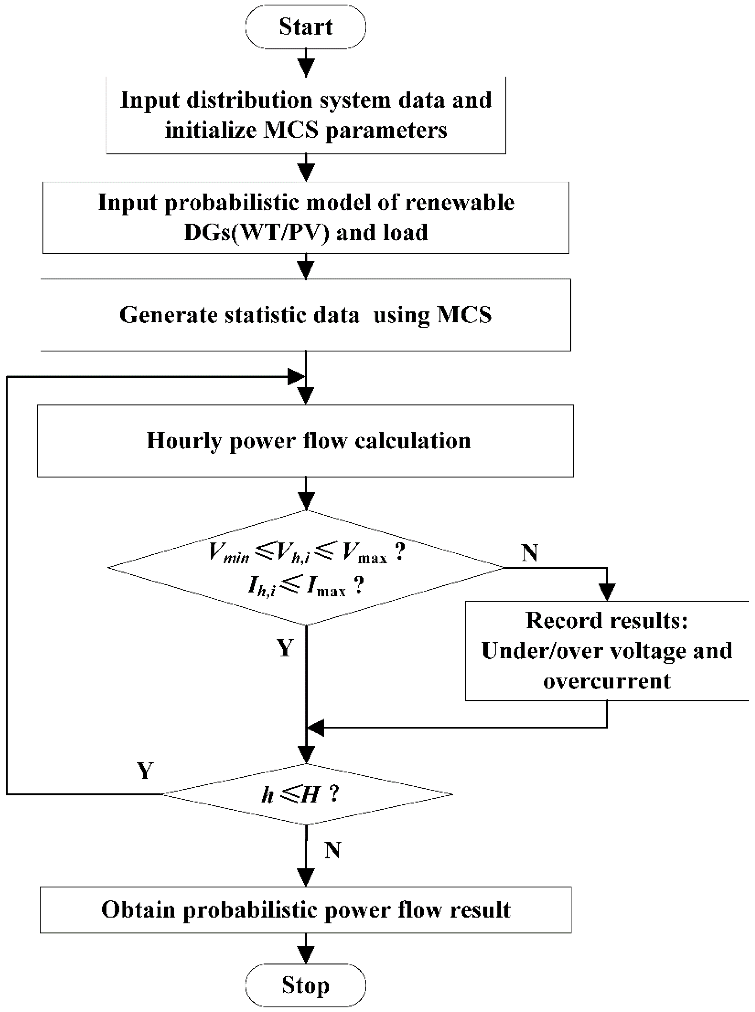 what is monte carlo simulation