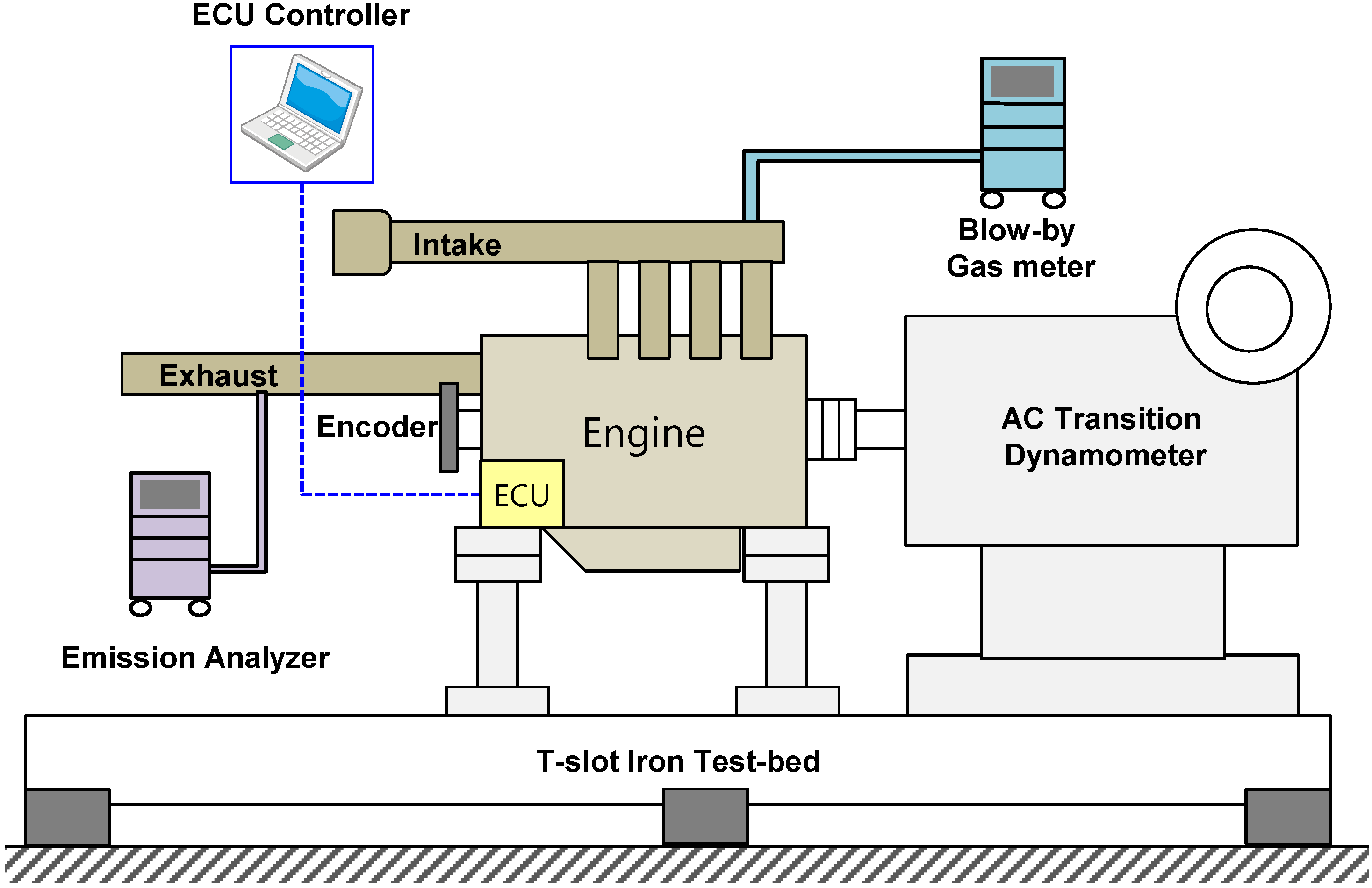 an overview of the experiment of combustion Investigation of burning velocities, experiments on the order of events in the  combustion of gas mixtures, and study of the  description of chemical reactions.
