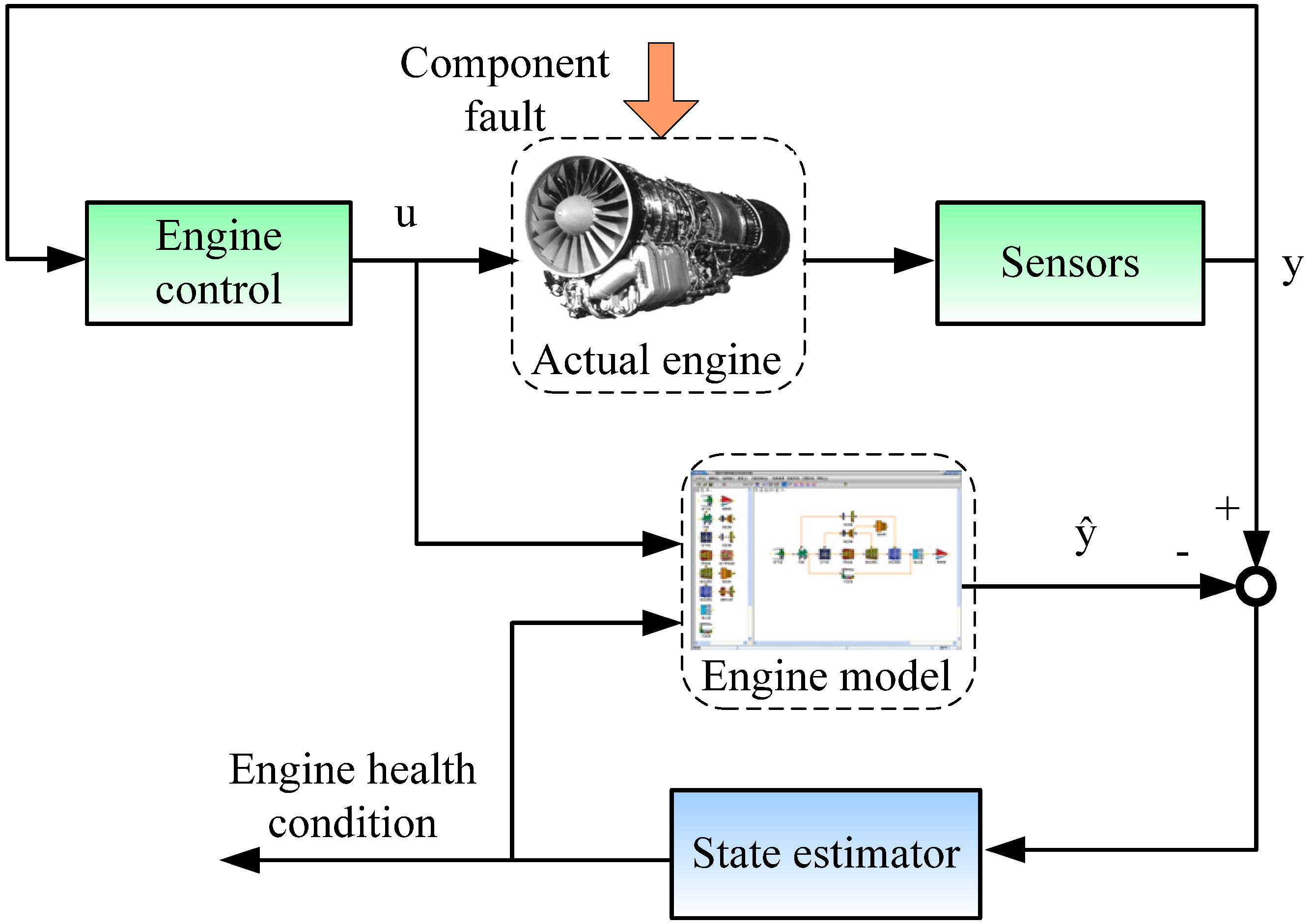 Turbine Engine Vibration Monitoring Systems : Energies free full text gas turbine transient