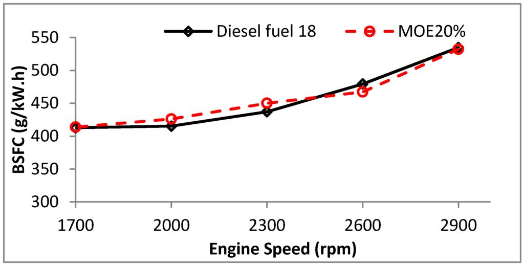 calorific value of fuels pdf