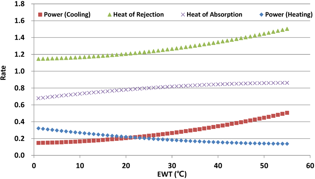 An experiment studying the coefficient of performance of two heat pumps