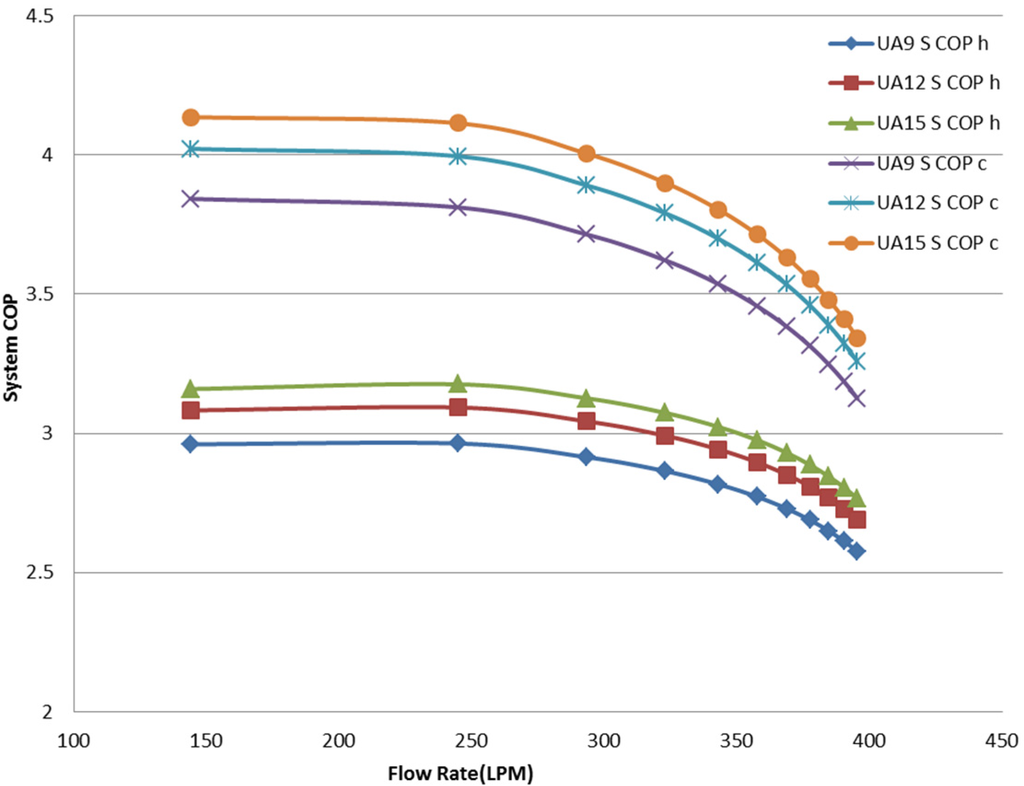 Heat pump Coefficient of performance less than 1 !! Why !?