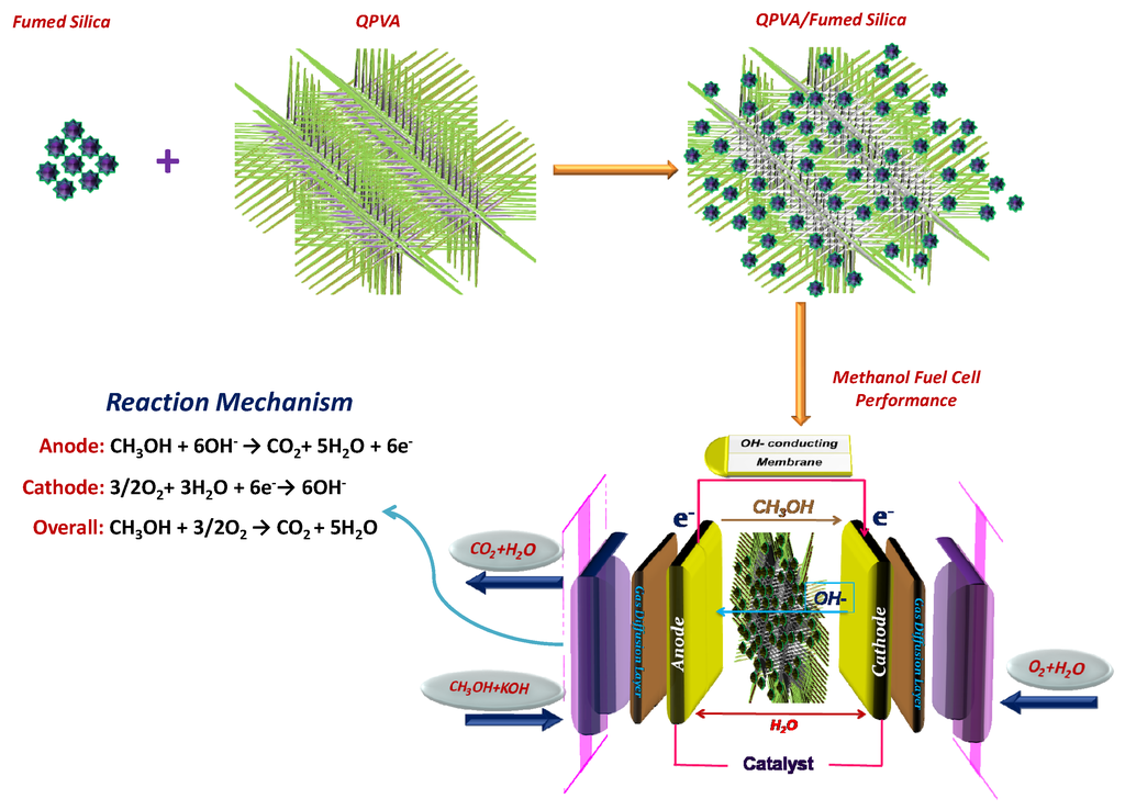 Energies | Special Issue : Methanol and Alcohol Fuel Cells