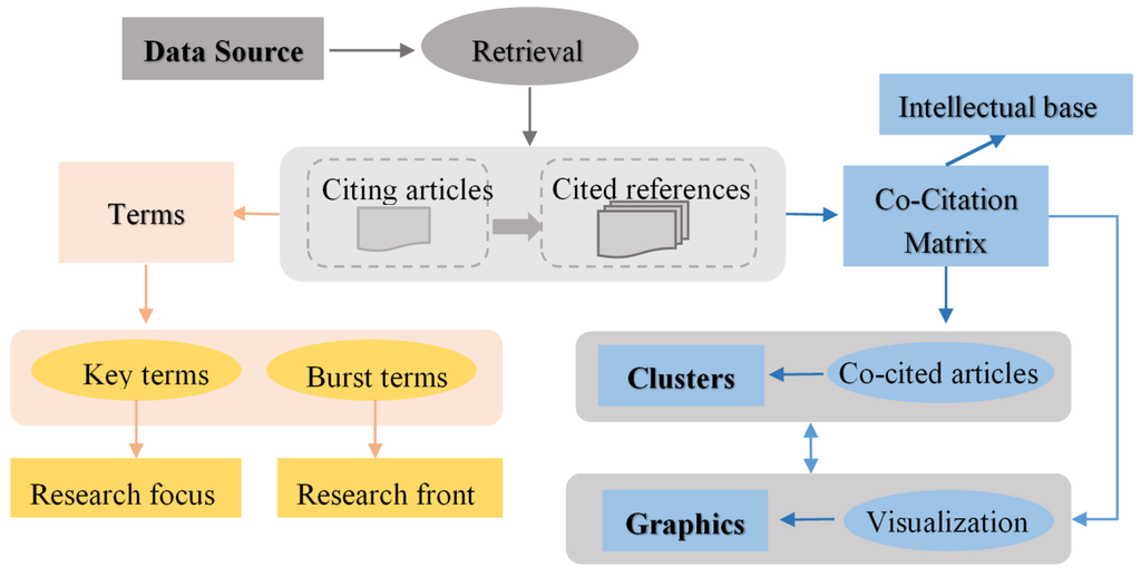 methods for bibliometric analysis of research renewable energy case study Download citation on researchgate | methods for bibliometric analysis of research: renewable energy case study | this paper presents methods and software implementation for analyzing a field.