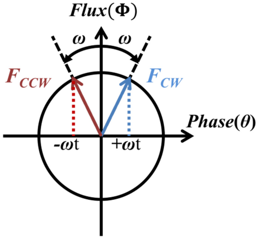 Energies free full text rotor design for an efficient for Single phase motor efficiency
