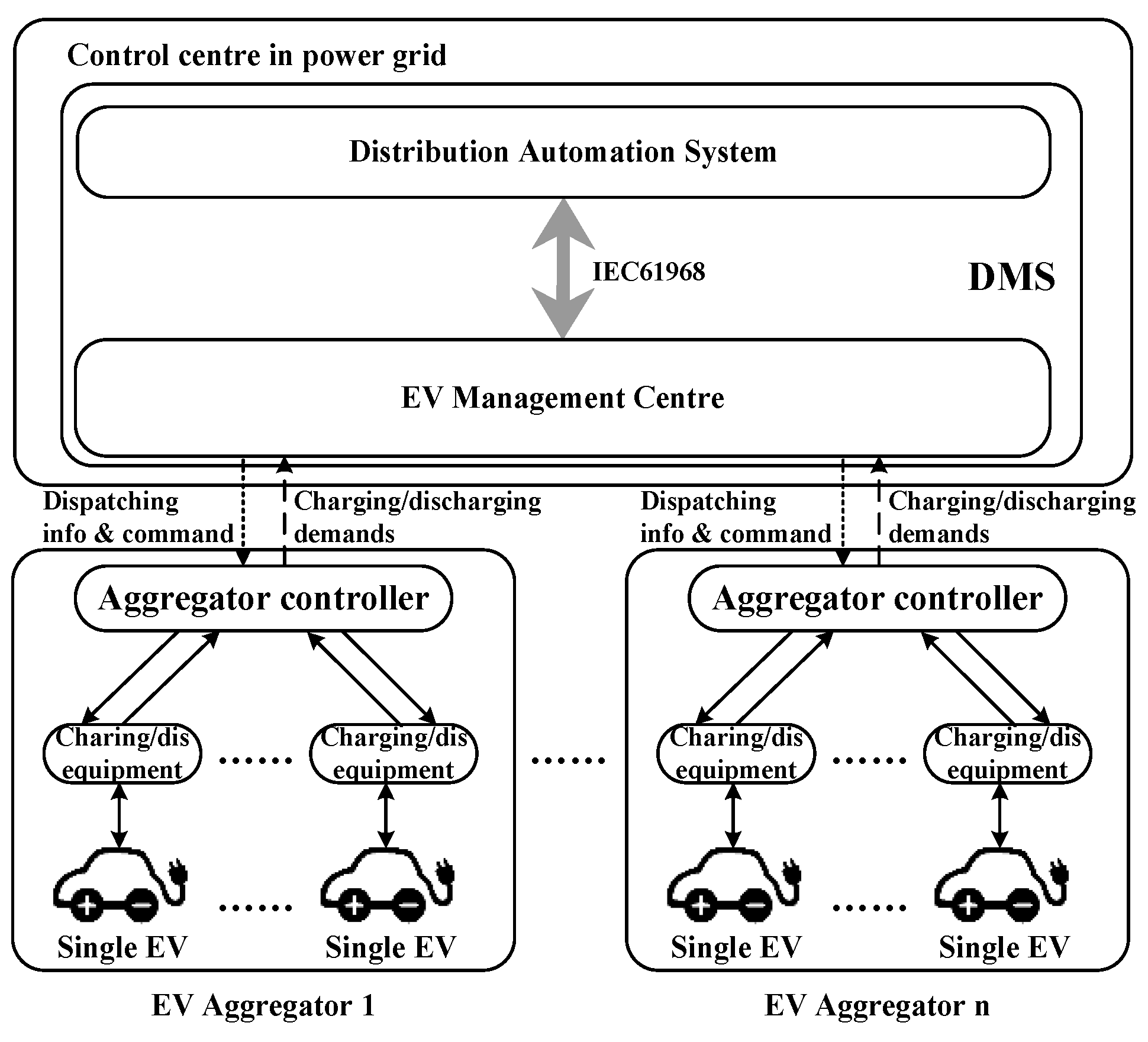 Energies   Free Full-Text   Aggregator-Based Interactive Charging ...