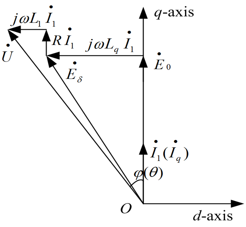 Draw Phasor Diagram Online Energies Full Text Performance Analysis And Modeling Of A