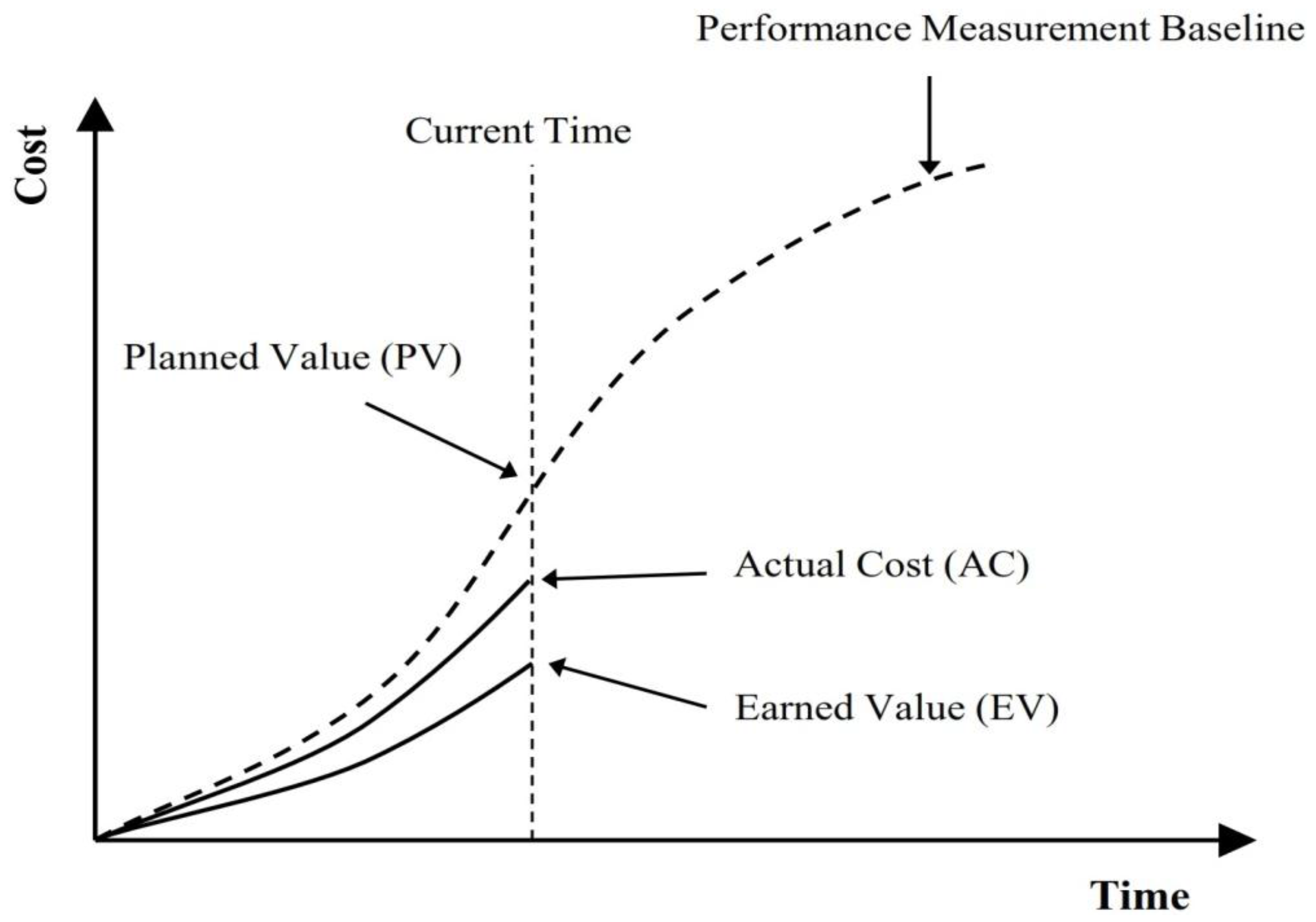 performance measures essay Performance measurement systems (pms) have been around for some time and even though it is typically used by businesses, measuring performance is something people do on a regular basis measuring performance involves setting goals and developing a plan to achieve the desired results part of the.