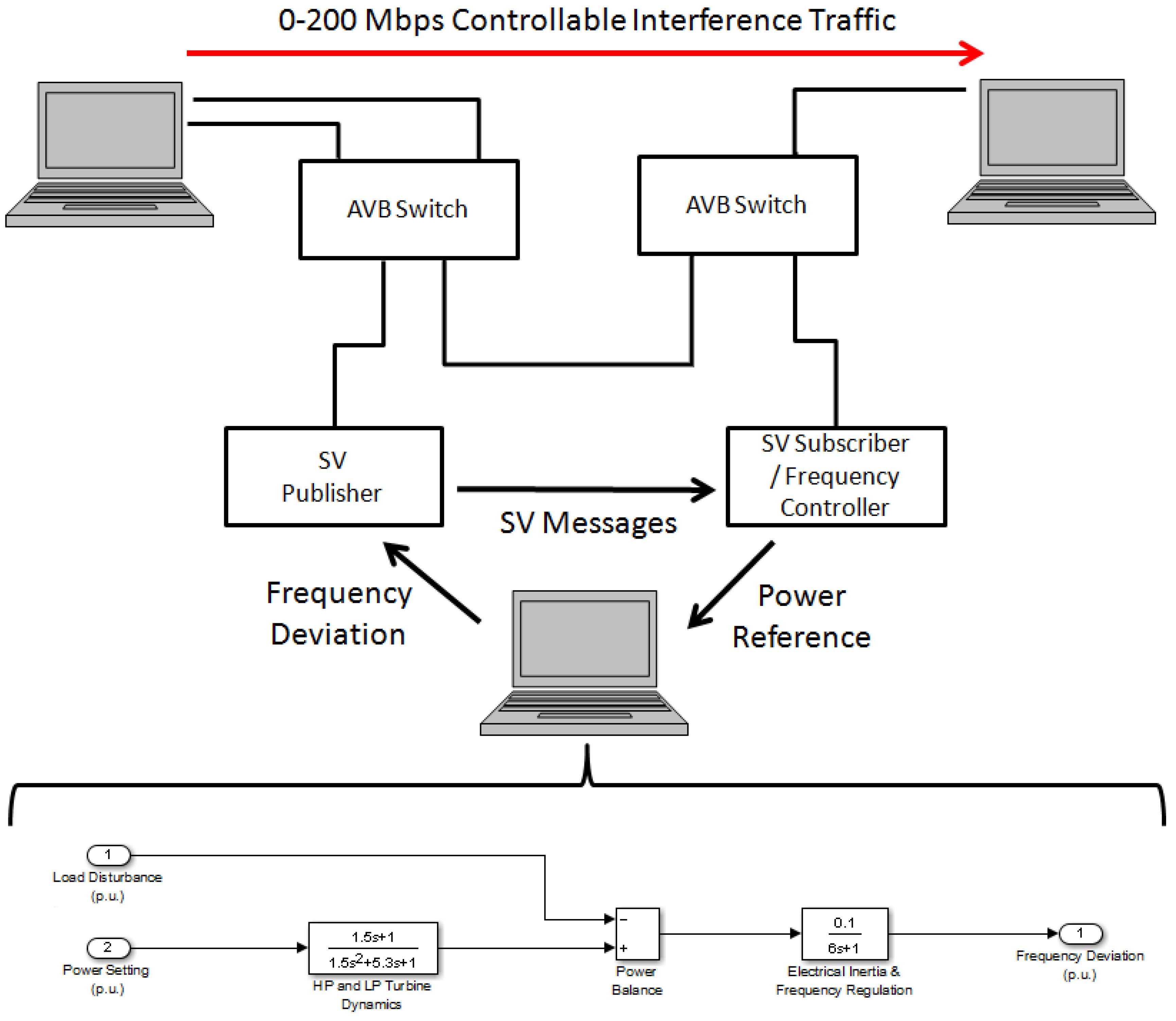 Free Iec104 simulator - full file | Channelradar