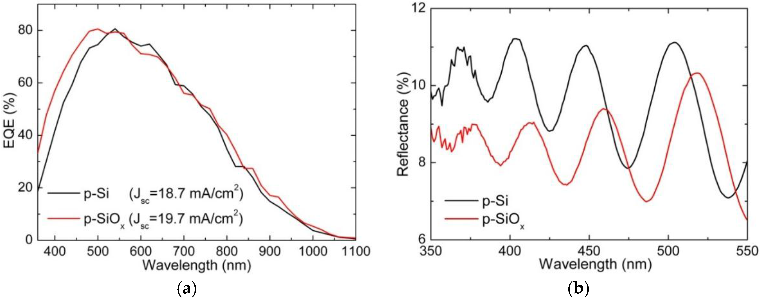 si nanowires light absorption Enhanced absorption of solar light in ge/si core-sheath nanowires compared to si/ge core-sheath and si1− x ge x nanowires: a theoretical study.