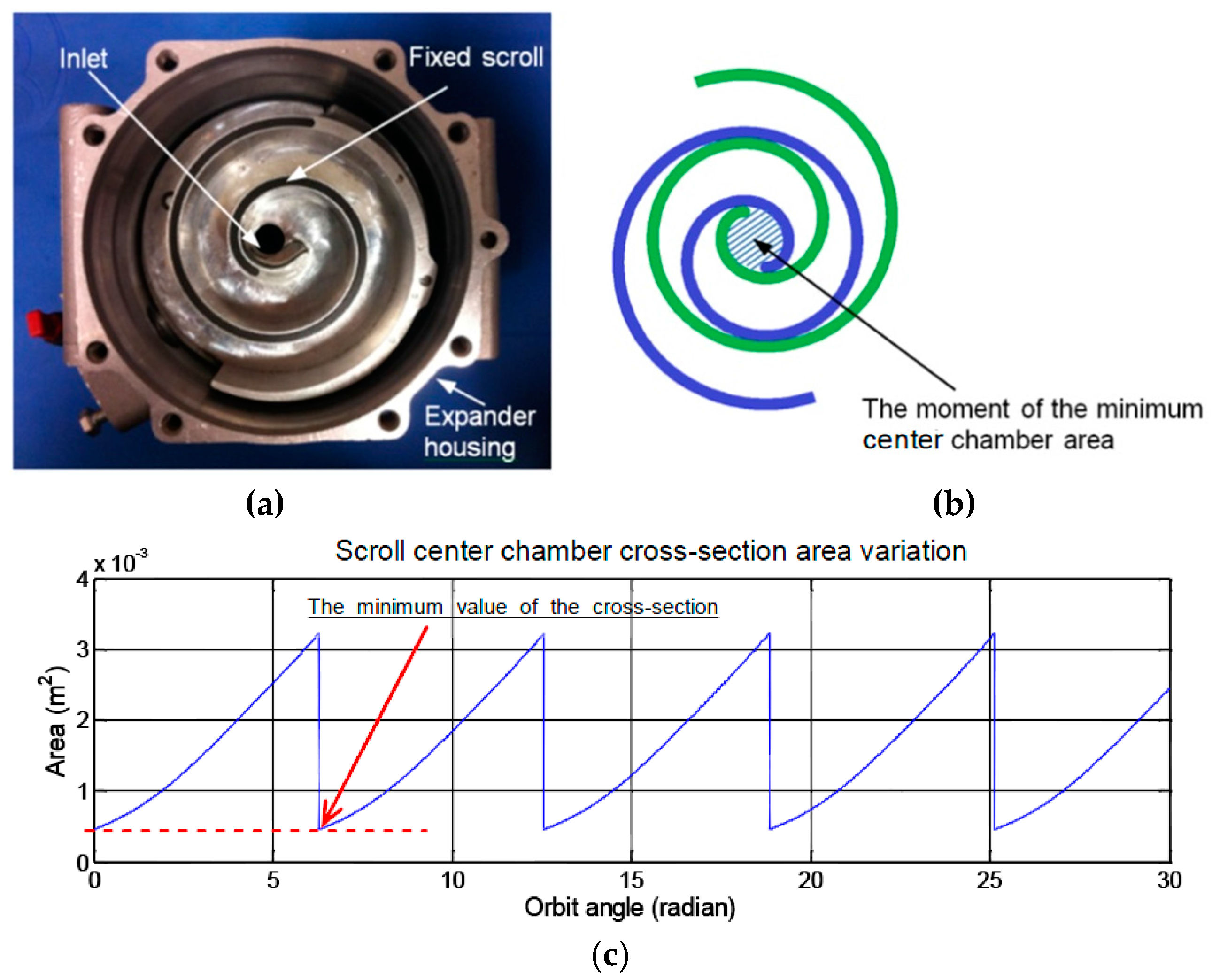 Energies Free Full Text Feasibility Study Of A Scroll Expander Engine Exhaust Diagram No