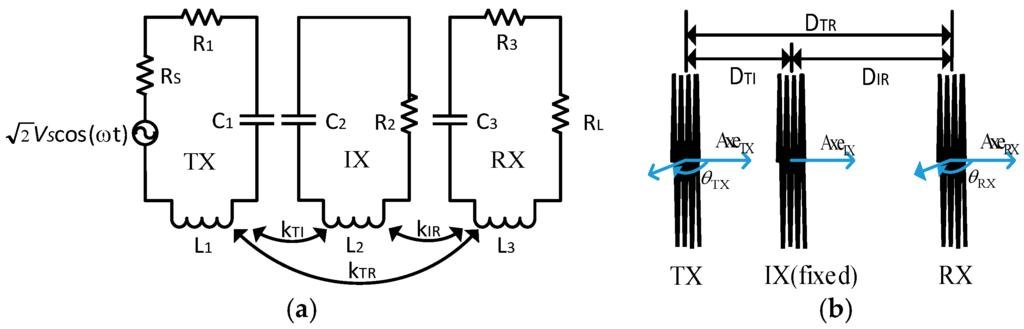 Energy transfers essay