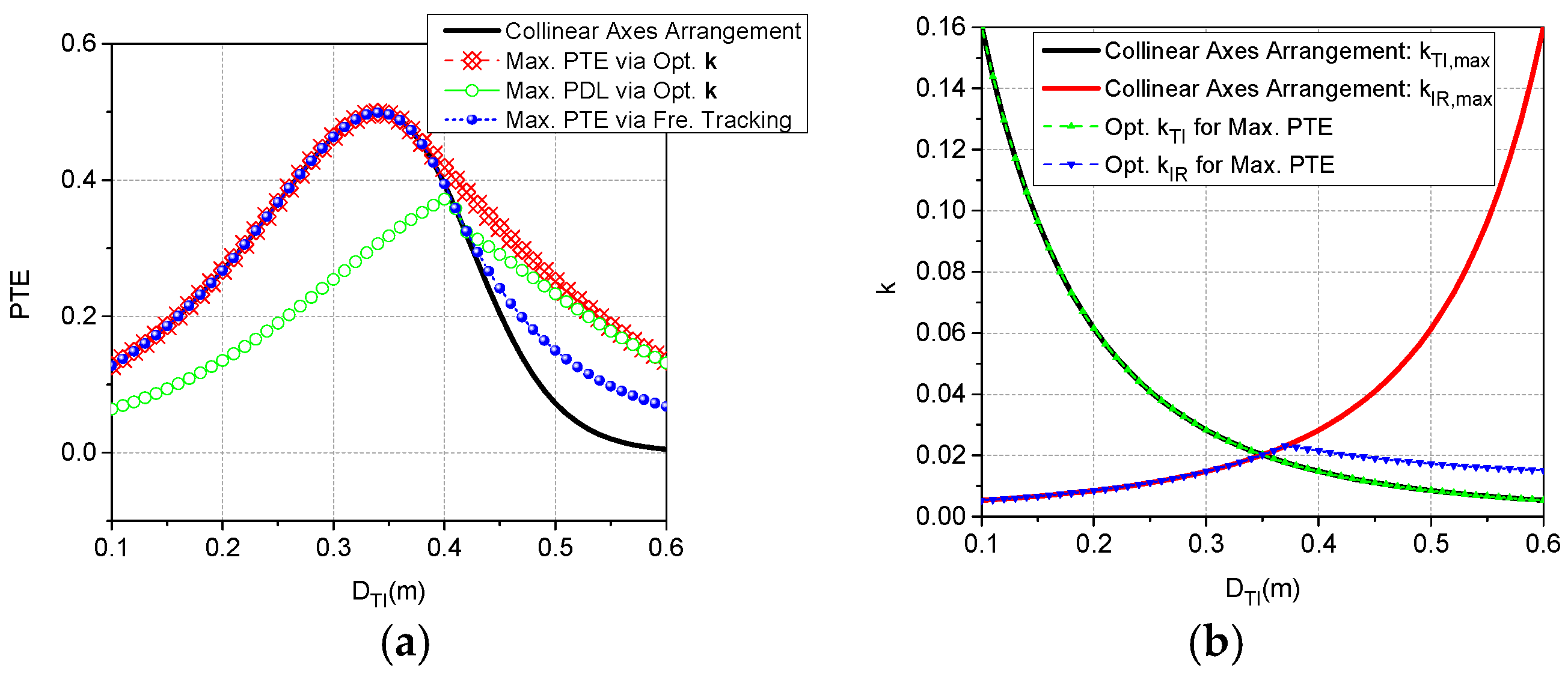 Energies | Free Full-Text | Analysis and Optimization of