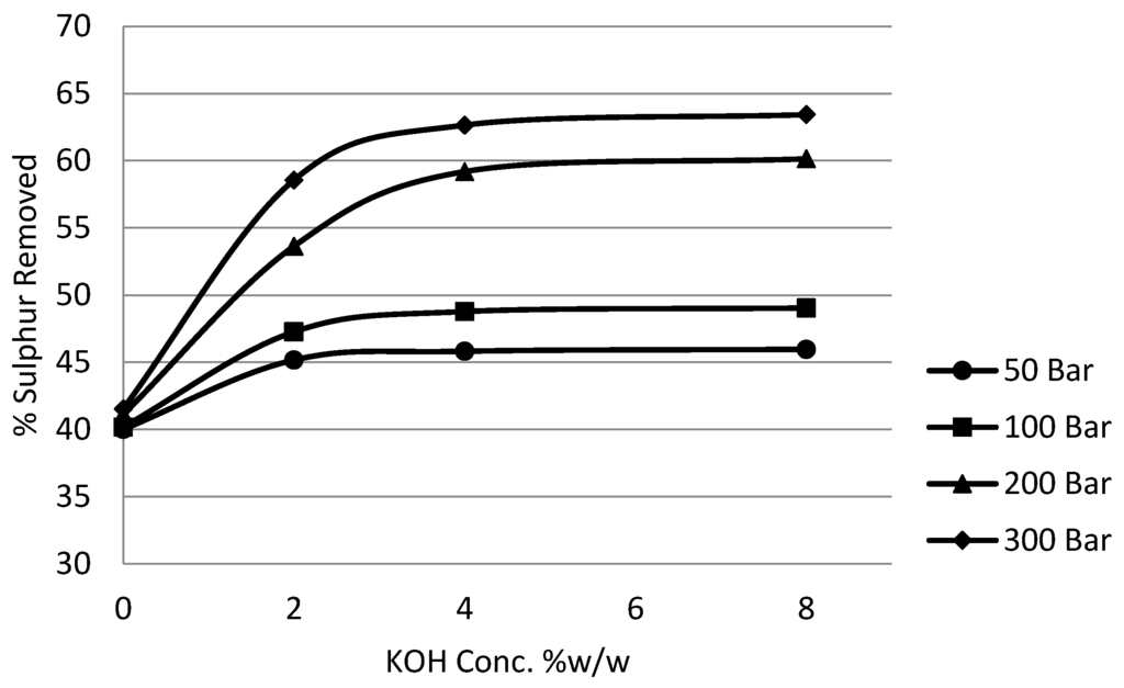 how to find concentration of kmno4