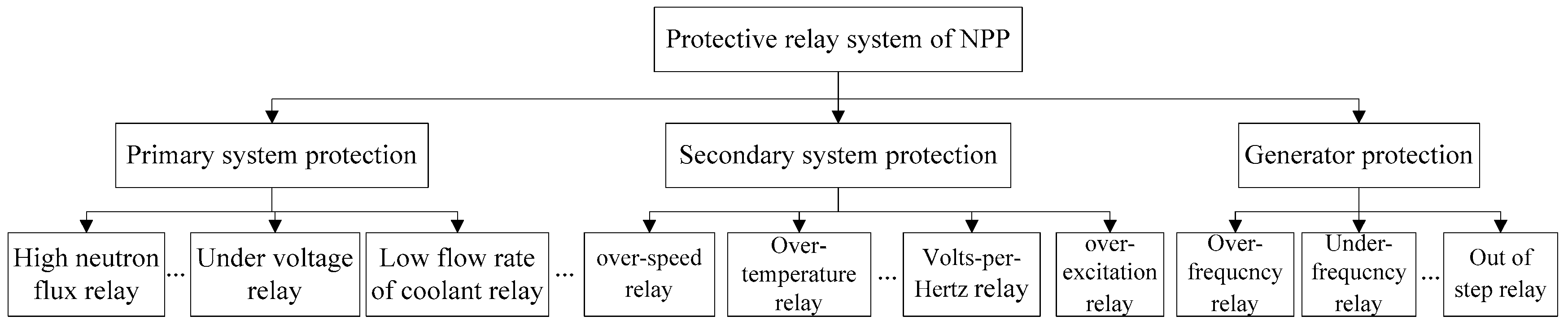 Energies Free Full Text Interaction And Coordination Among Basic Of Relay No