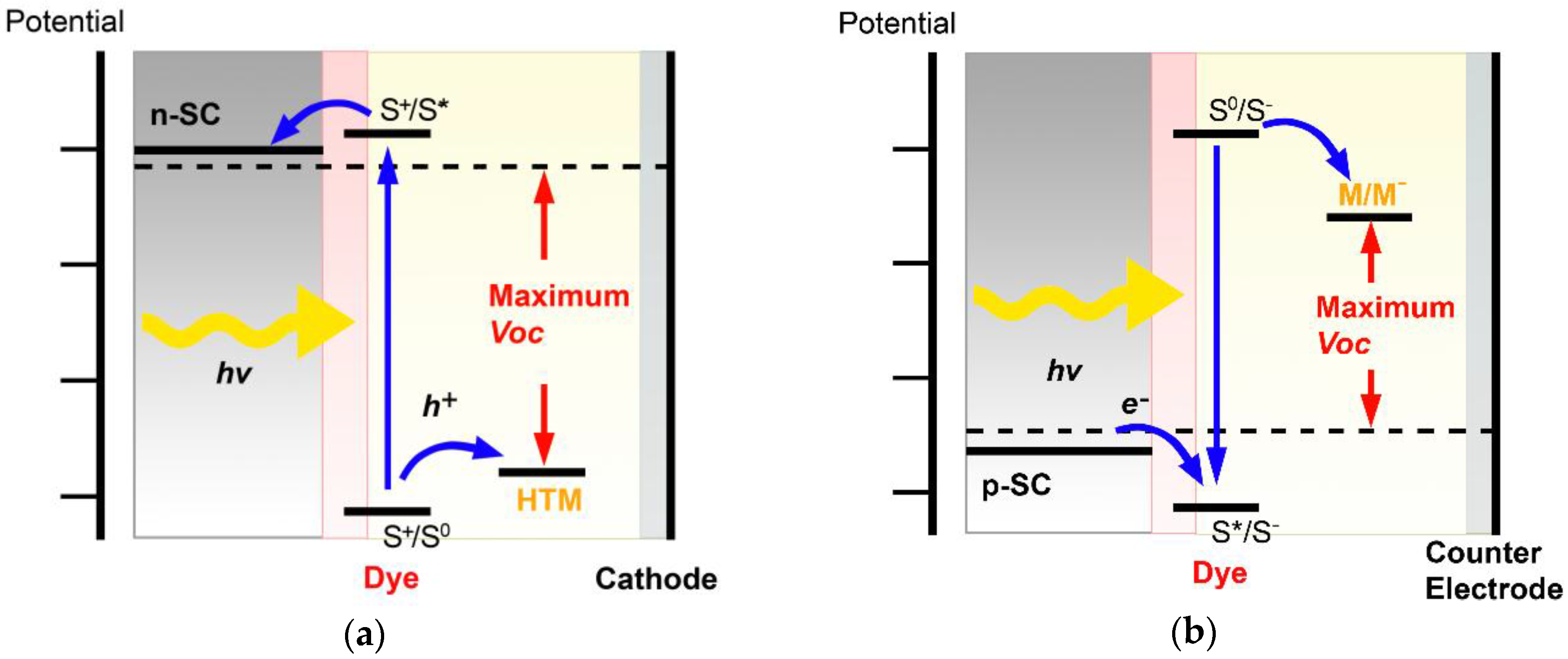 energies free full text inorganic p type semiconductors their applications and progress in dye sensitized solar cells and perovskite solar cells html