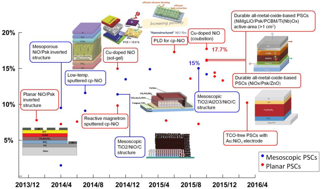 ... and Progress in Dye-Sensitized Solar Cells and Perovskite Solar Cells