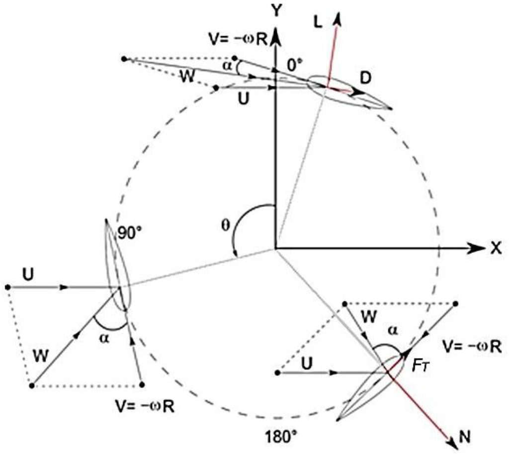 Energies May 2016 Browse Articles And Apparatus By The Harnessing Of Centrifugal Force Diagram Image Open