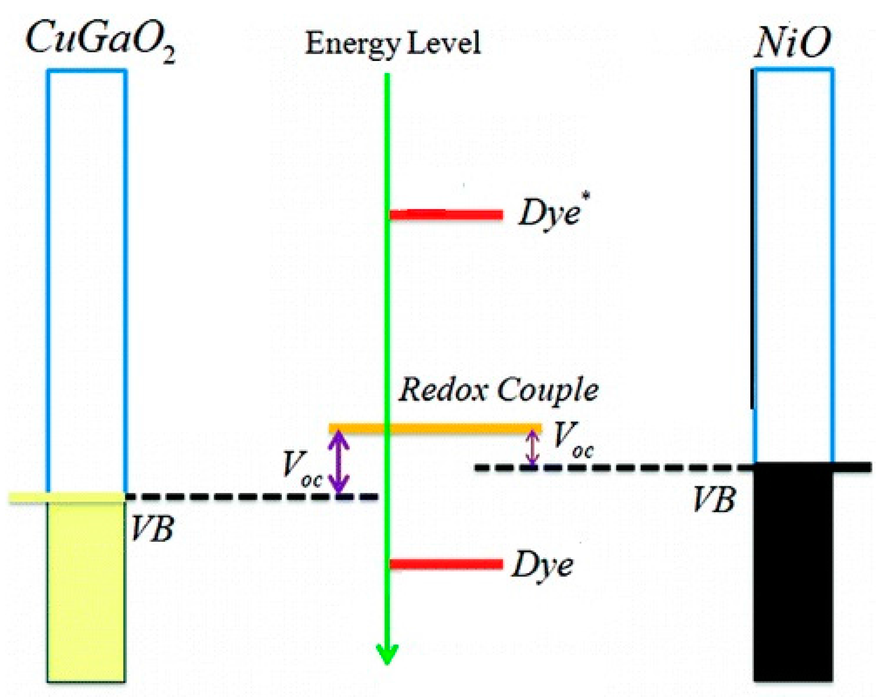 Energies free full text nanostructured p type semiconductor energies 09 00373 g010 1024 figure 11 energy diagram pooptronica