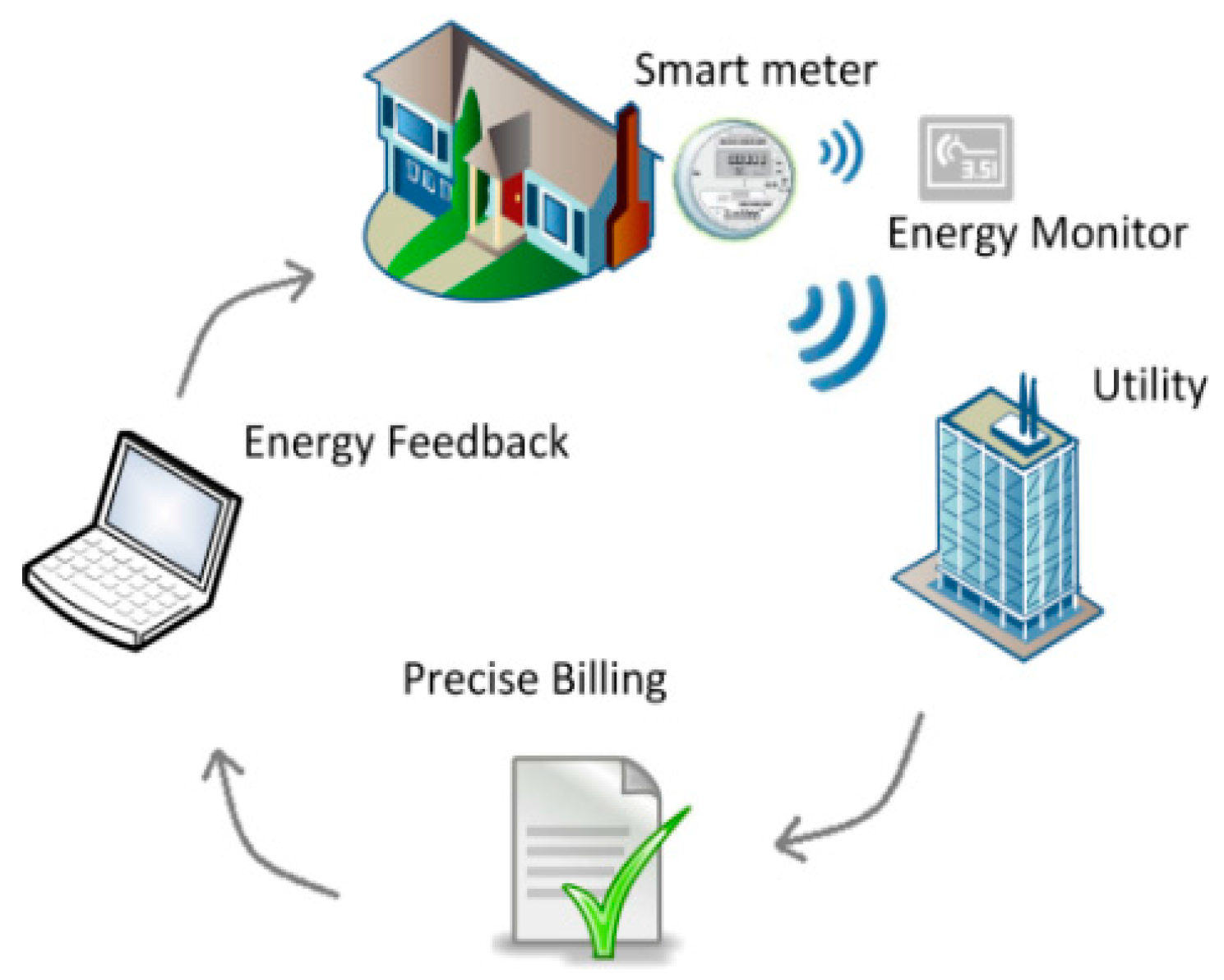 Electric Meter Technology : Smart energy technology ace