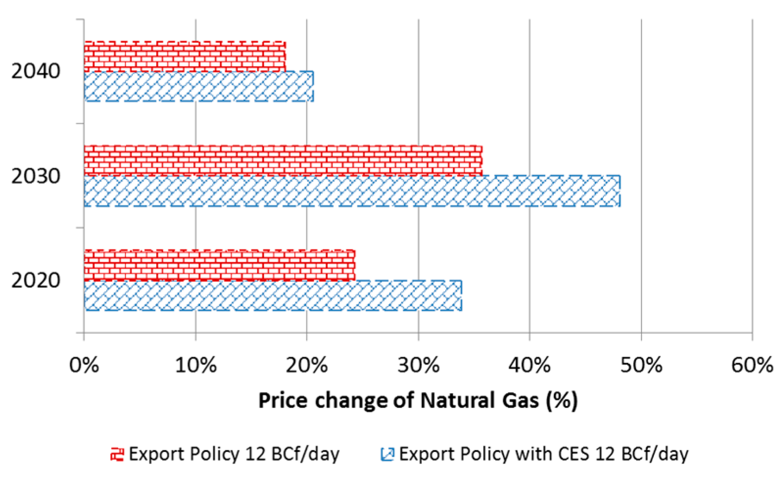 argumentative essay gas prices