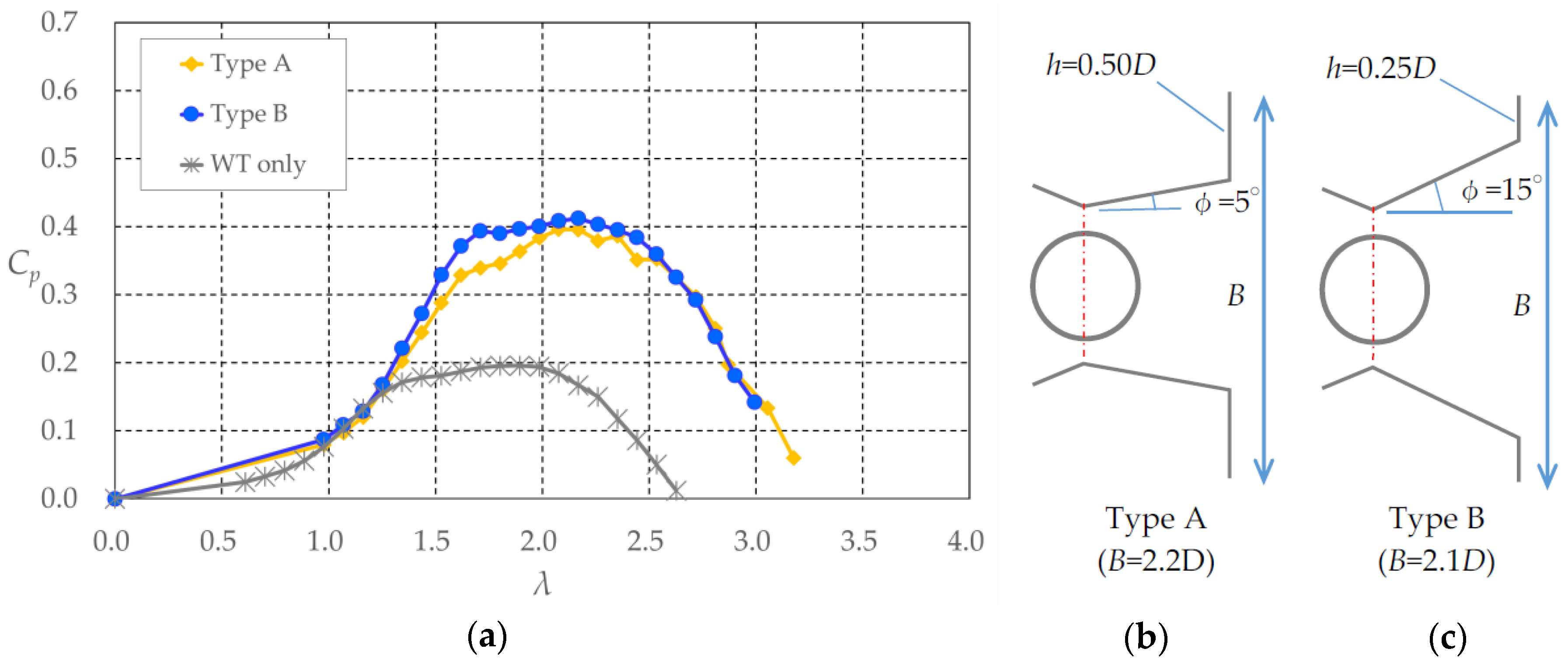 Energies | Free Full-Text | Application of a Diffuser Structure to