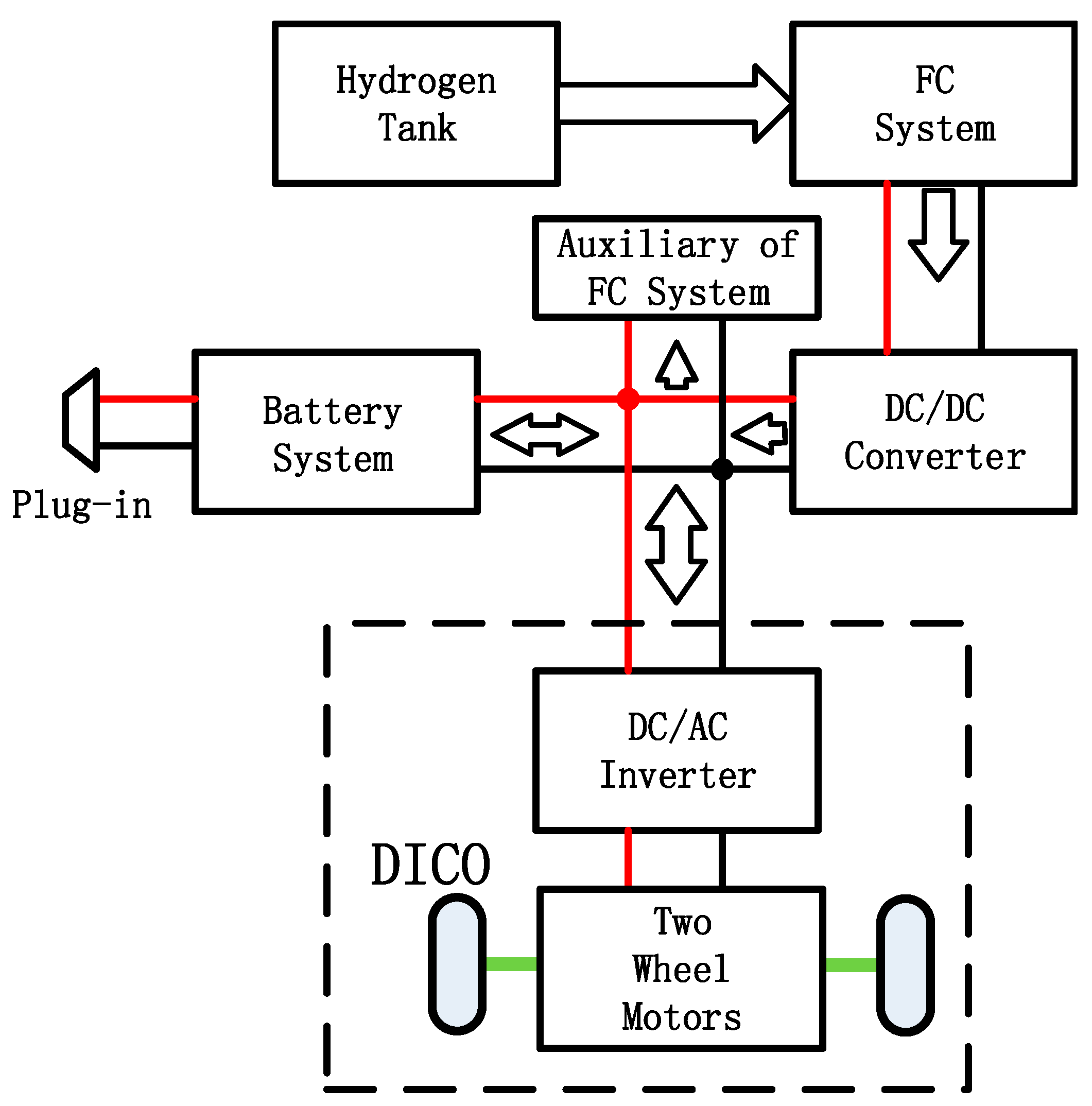 Energies | Free Full-Text | Development of a PEM Fuel Cell City Bus