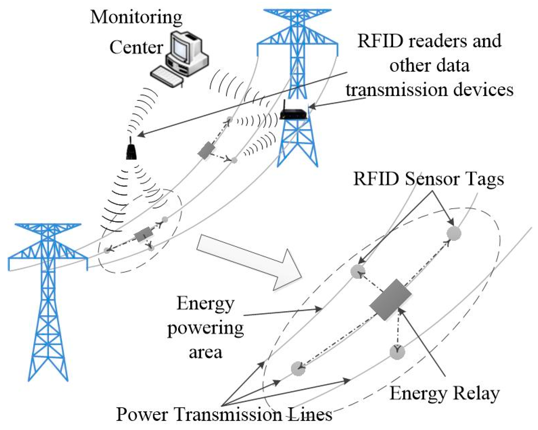 Energies Free Full Text A Novel Design Of Radio Frequency Energy Relay Basic Principle No