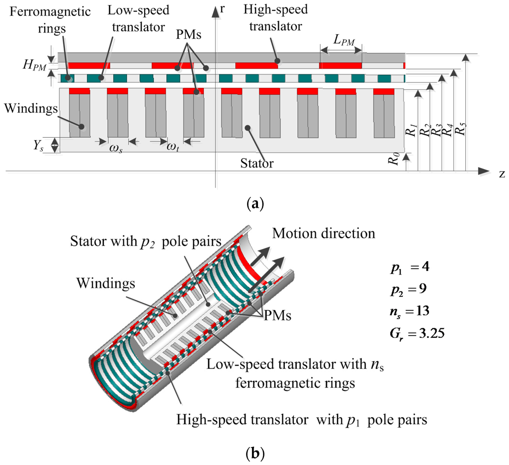Energies Free Full Text A Study On A Linear Magnetic