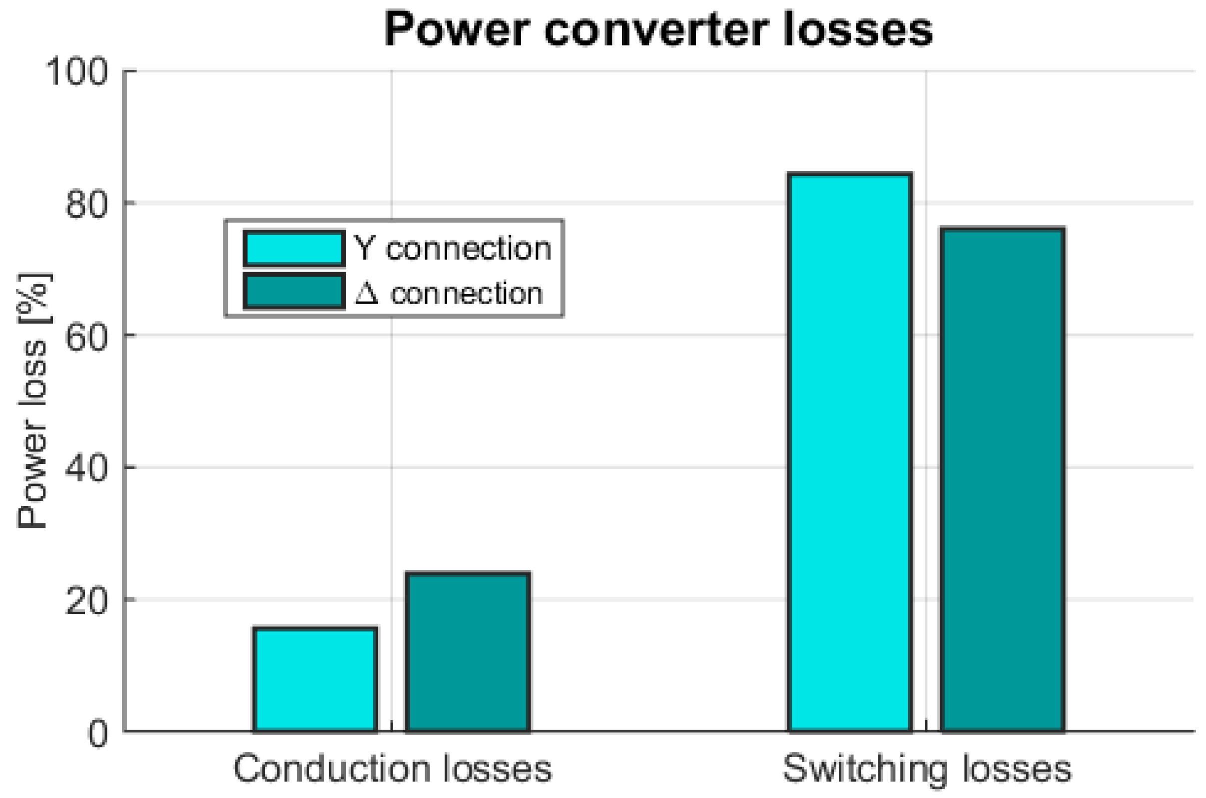 Energies Free Full Text A Review Of Wave To Wire Models For Power Converter Wiring Diagram No
