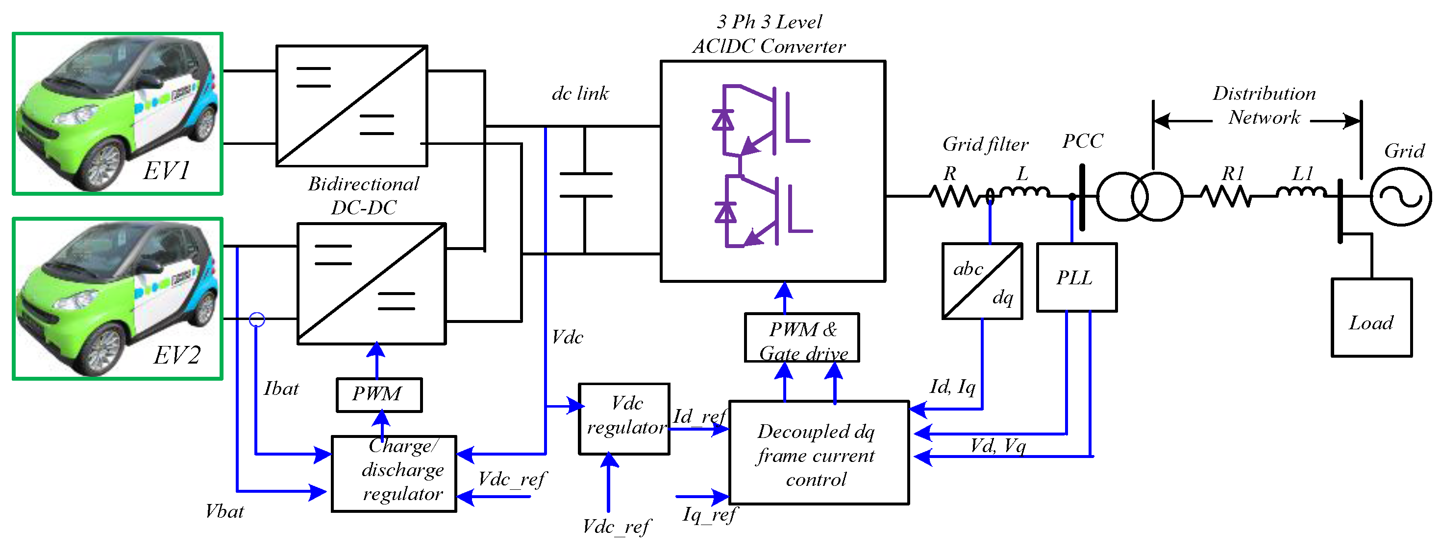 Three Phase Converter Circuit Diagram Block Wiring Frequency Energies Free Full Text Electric Vehicle To Power Grid Integration Using 3 Motor Control Diagrams