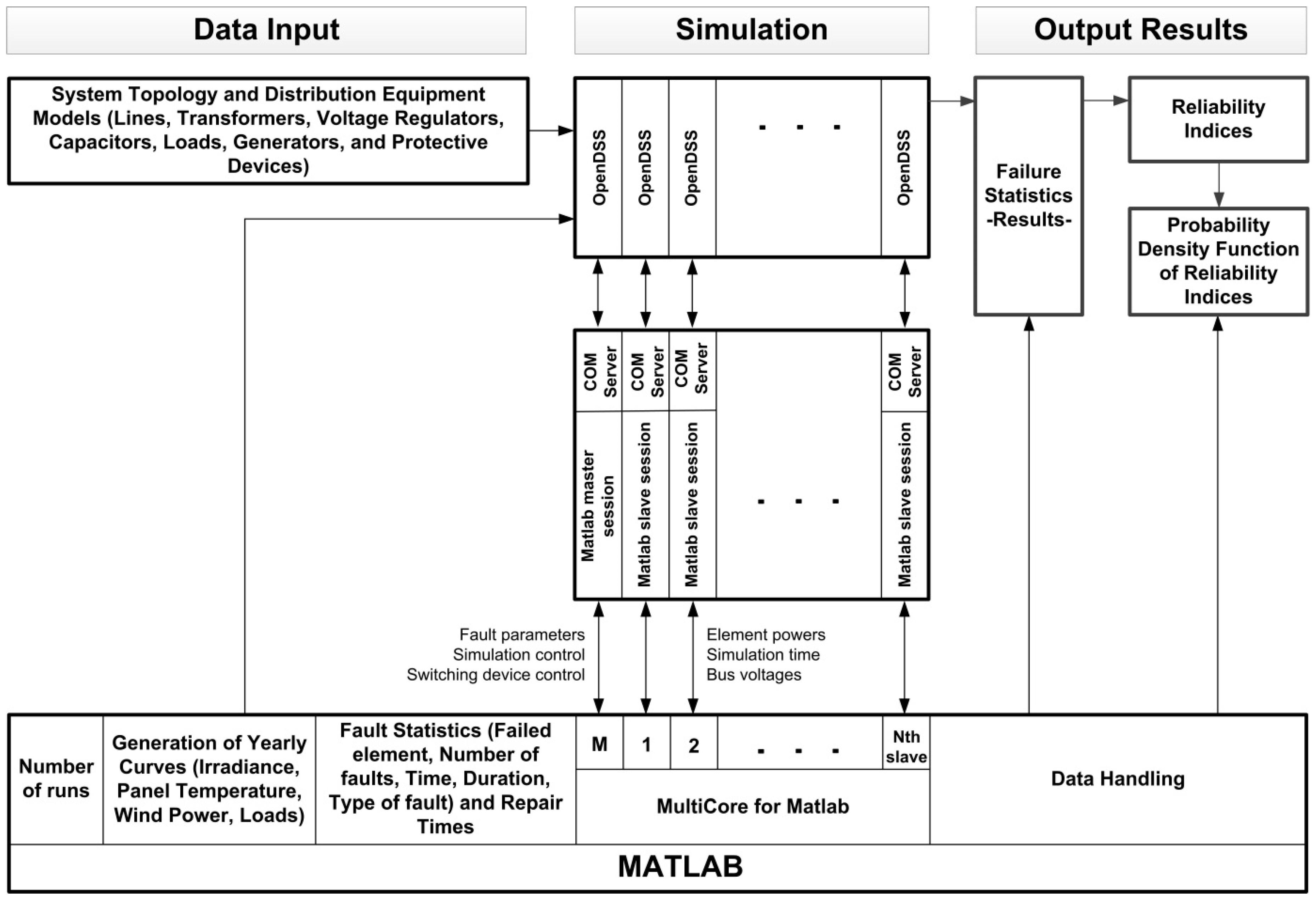 power distribution flow diagram
