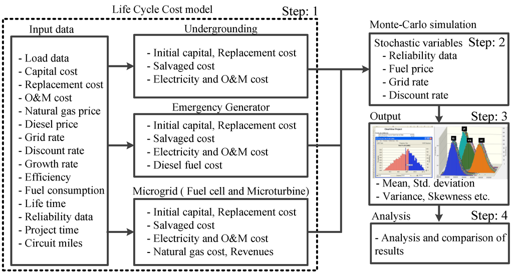 Energies Free Full Text Comparative Life Cycle Cost