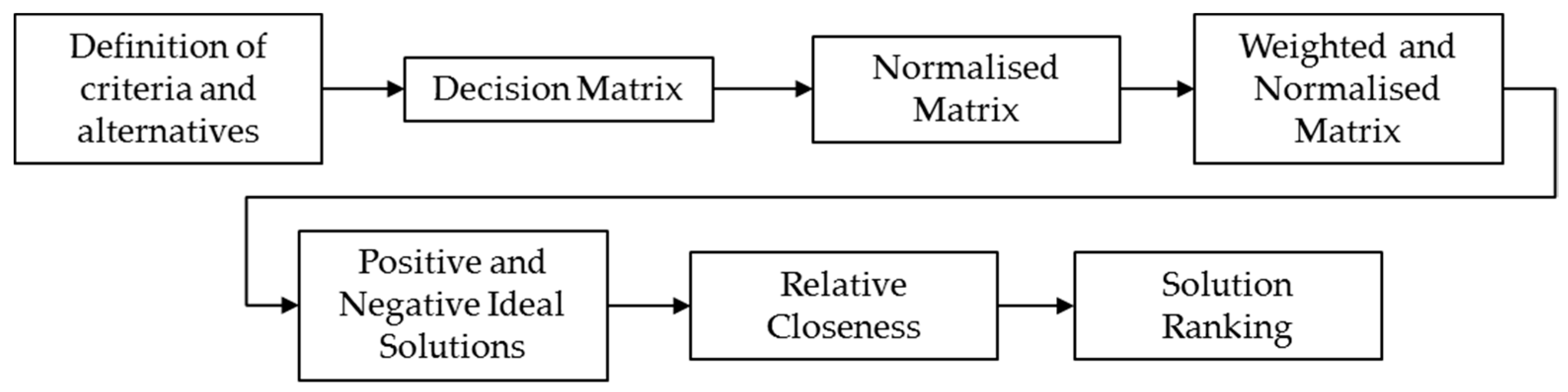 decision criteria and alternative soloutions A good decision analysis chapter 4 asw/qmb-ch04 3/8/01 10:35 am page 96 sociated with each decision alternative and each state of nature.