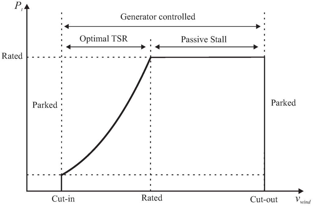performance review as a function of