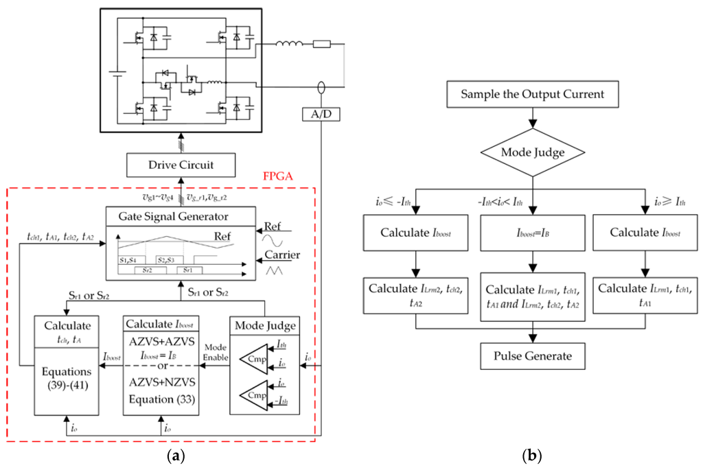 """pwm inverter thesis The project report design and implementation of """"generation of pwm pulses  using  in this thesis project, performance of both topologies used in inverters  has."""