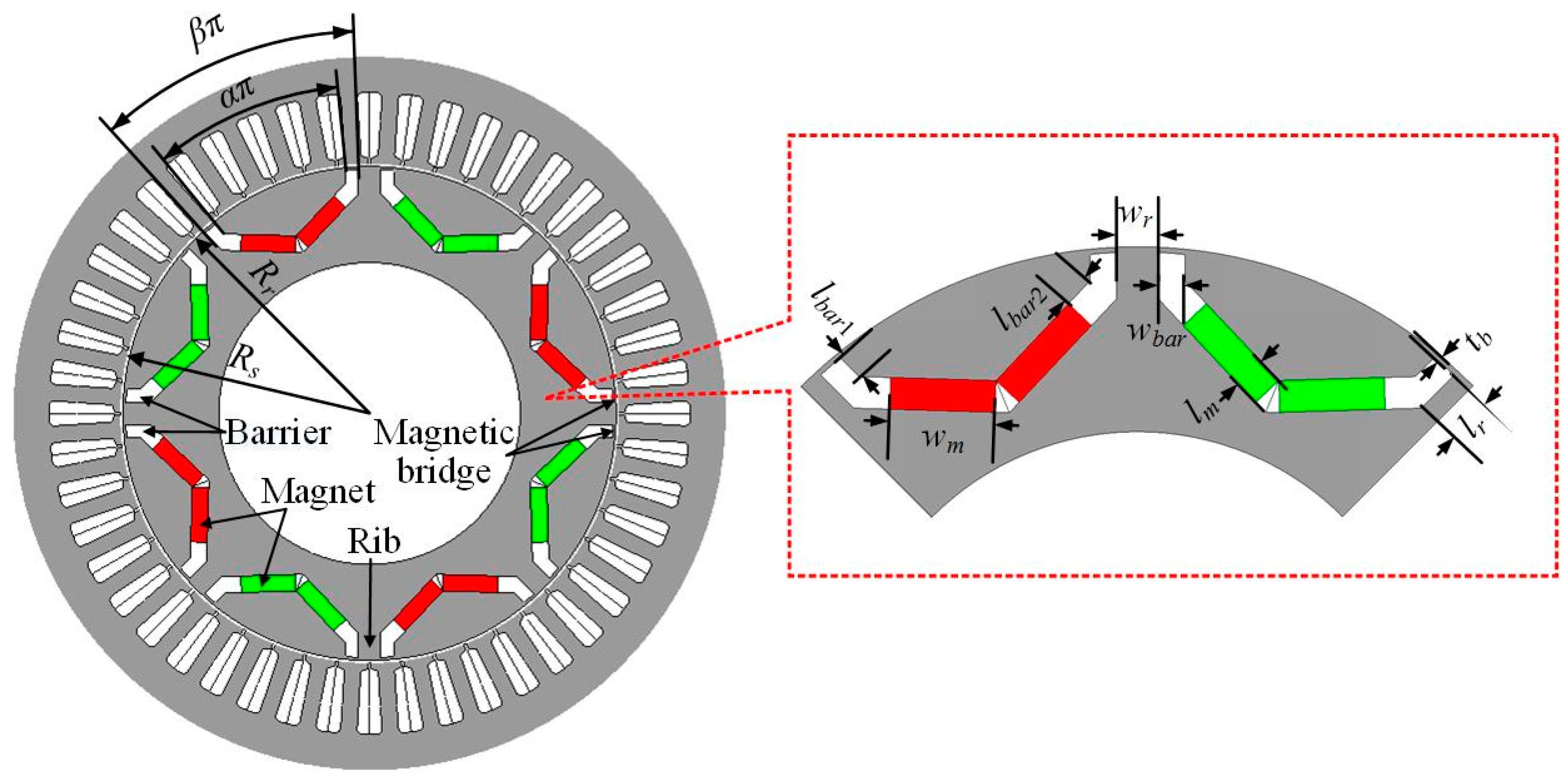 Interior Permanent Magnet Motor Design