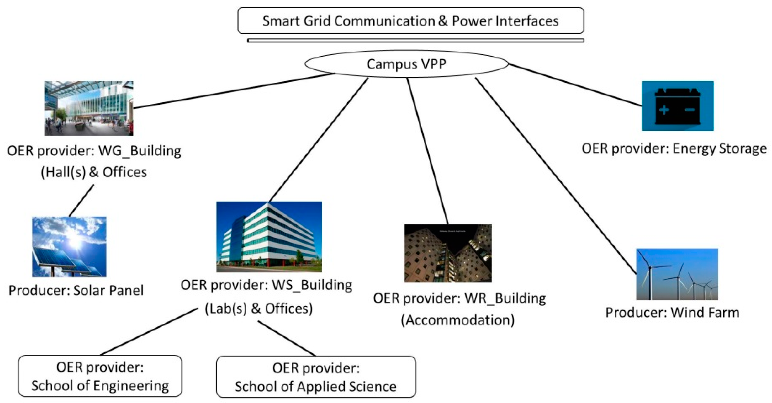 virtual power plant diagram wiring diagramenergies free full text an event based resource managementvirtual power plant diagram 18