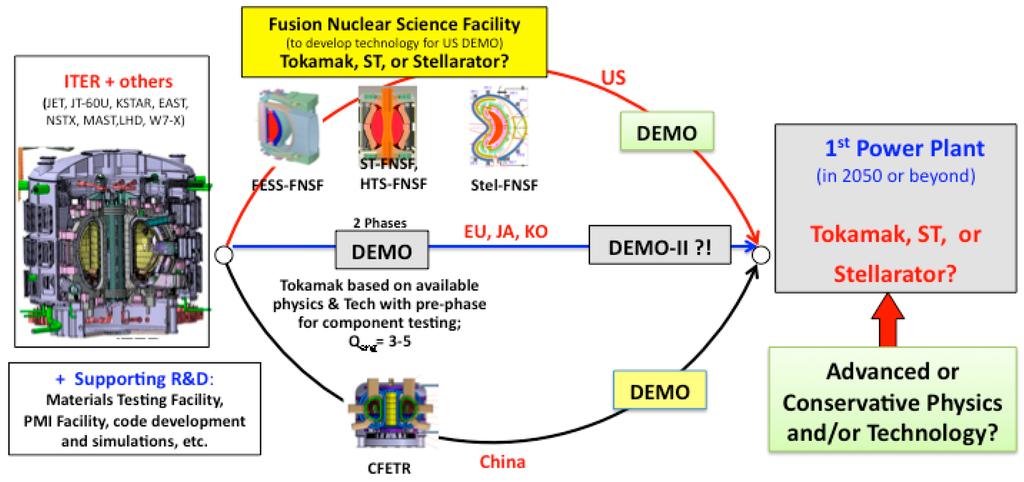 Energies special issue fusion power open ccuart Images