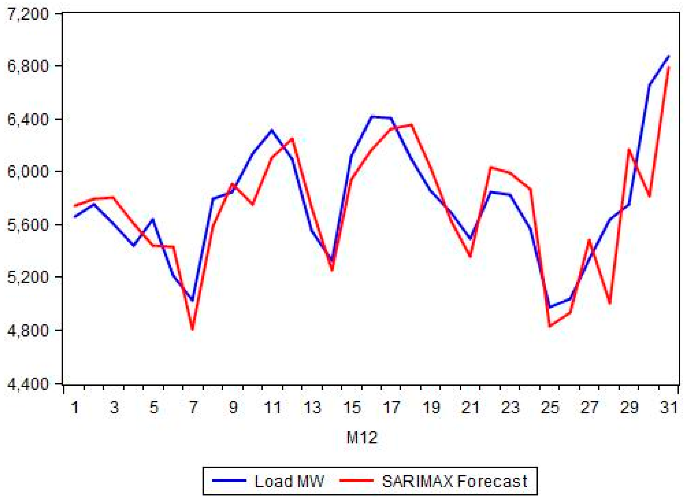 short term load forecasting using ann thesis International journal of computer applications (0975 – 8887) volume 100– no1, august 2014 41 short-term electrical load forecasting for iraqi power.