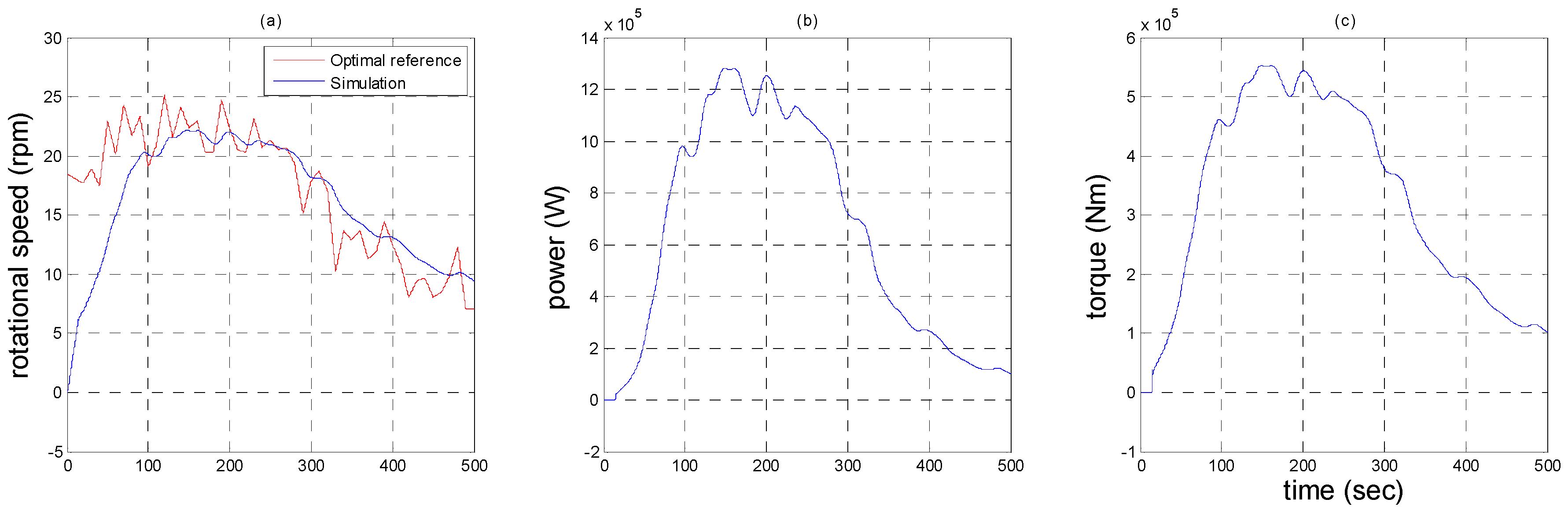 Energies Free Full Text A Novel Dynamic Co Simulation Analysis Block Diagram Likewise Ac Servo Motor Wiring Besides 09 00637 G020 1024