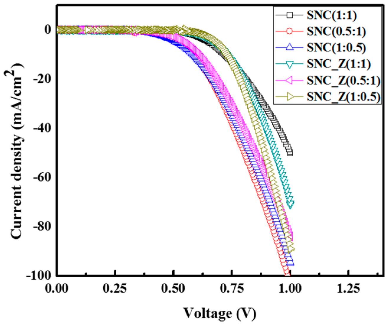 dye photoelectrochemical sensitized thesis