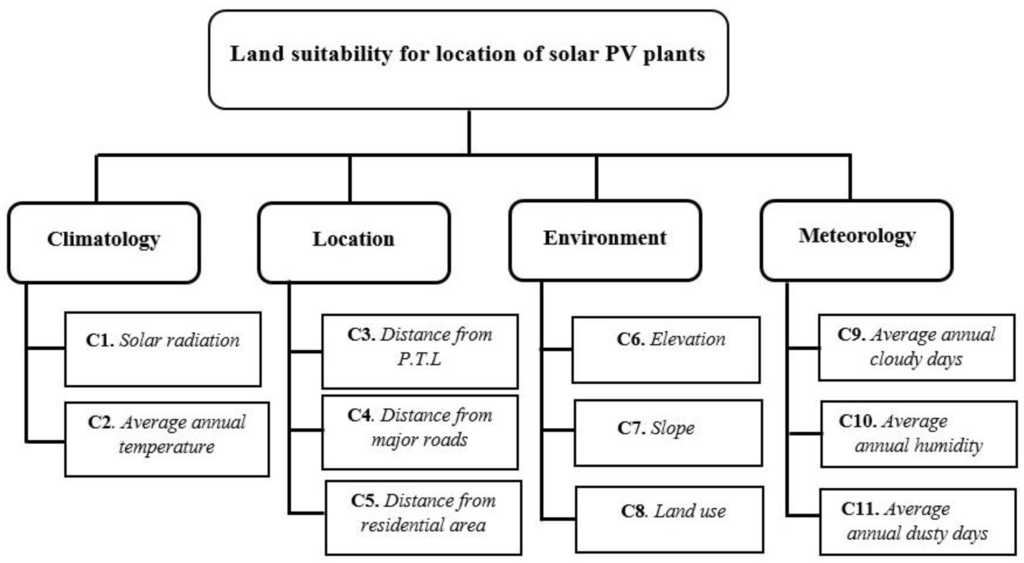an analysis of the suitability of a solar energy plant Solar energy site assessment (phase 1)  conduct a preliminary economic analysis for a concentrating solar plant and for a pv plant  suitability for a solar plant.
