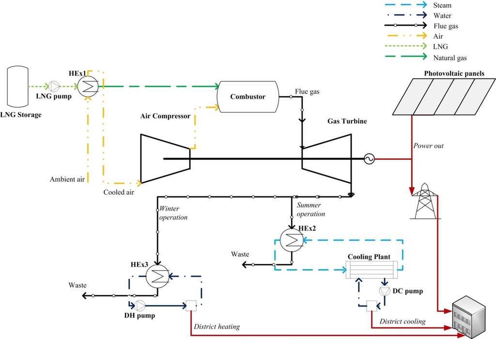 Energies | Free Full Text | Thermoeconomic Modeling And Parametric Study Of  A Photovoltaic Assisted 1 MWe Combined Cooling, Heating, And Power System |  HTML