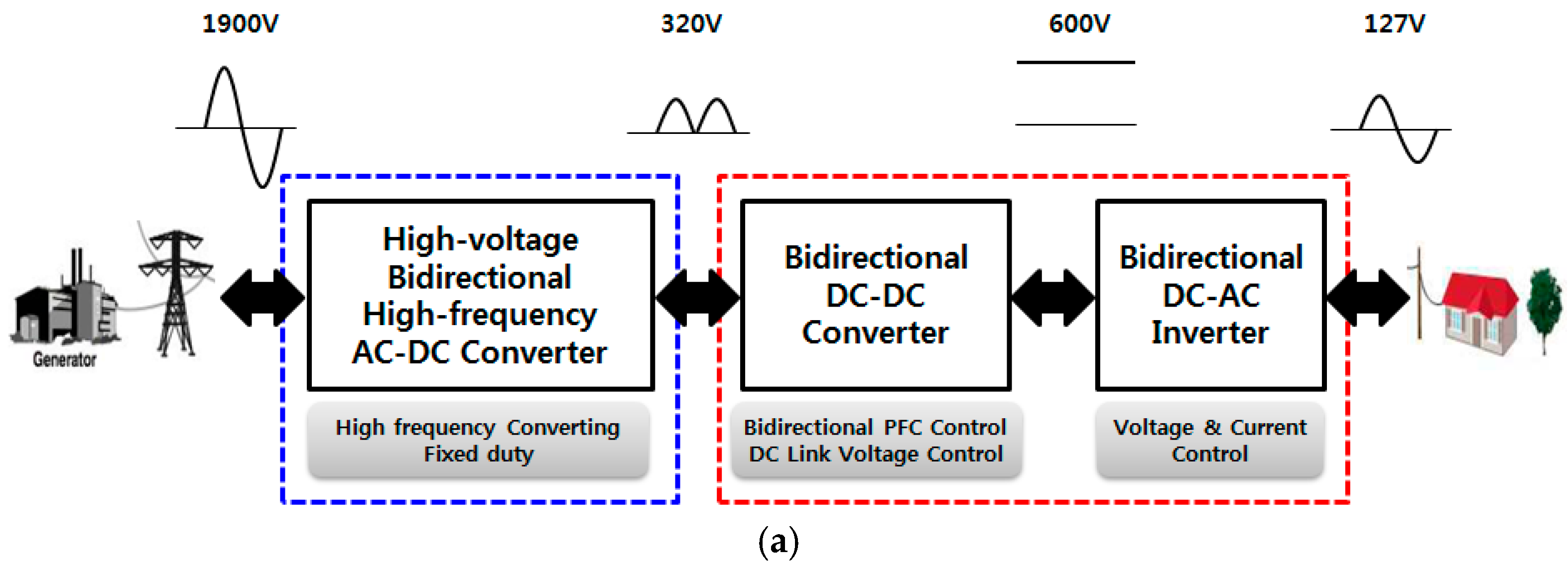 Energies Free Full Text Modularized Three Phase Semiconductor 600 V Gate Driver Ic 09 00668 G001a