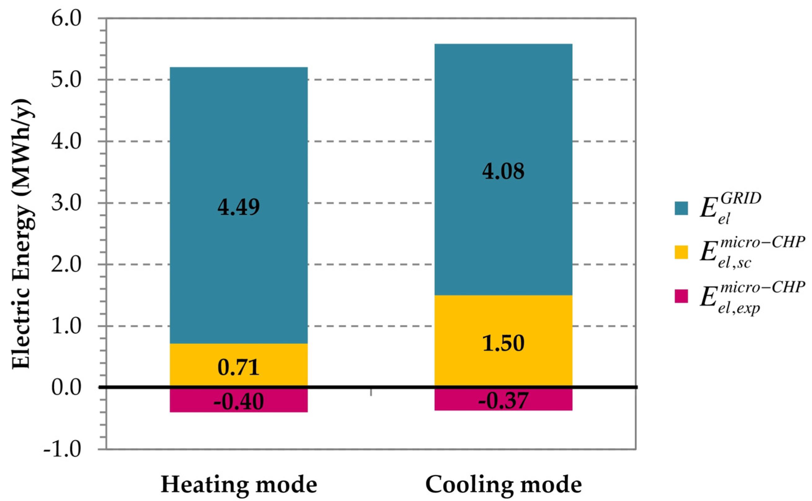 Energies | Free Full-Text | Analysis of a Hybrid Solar