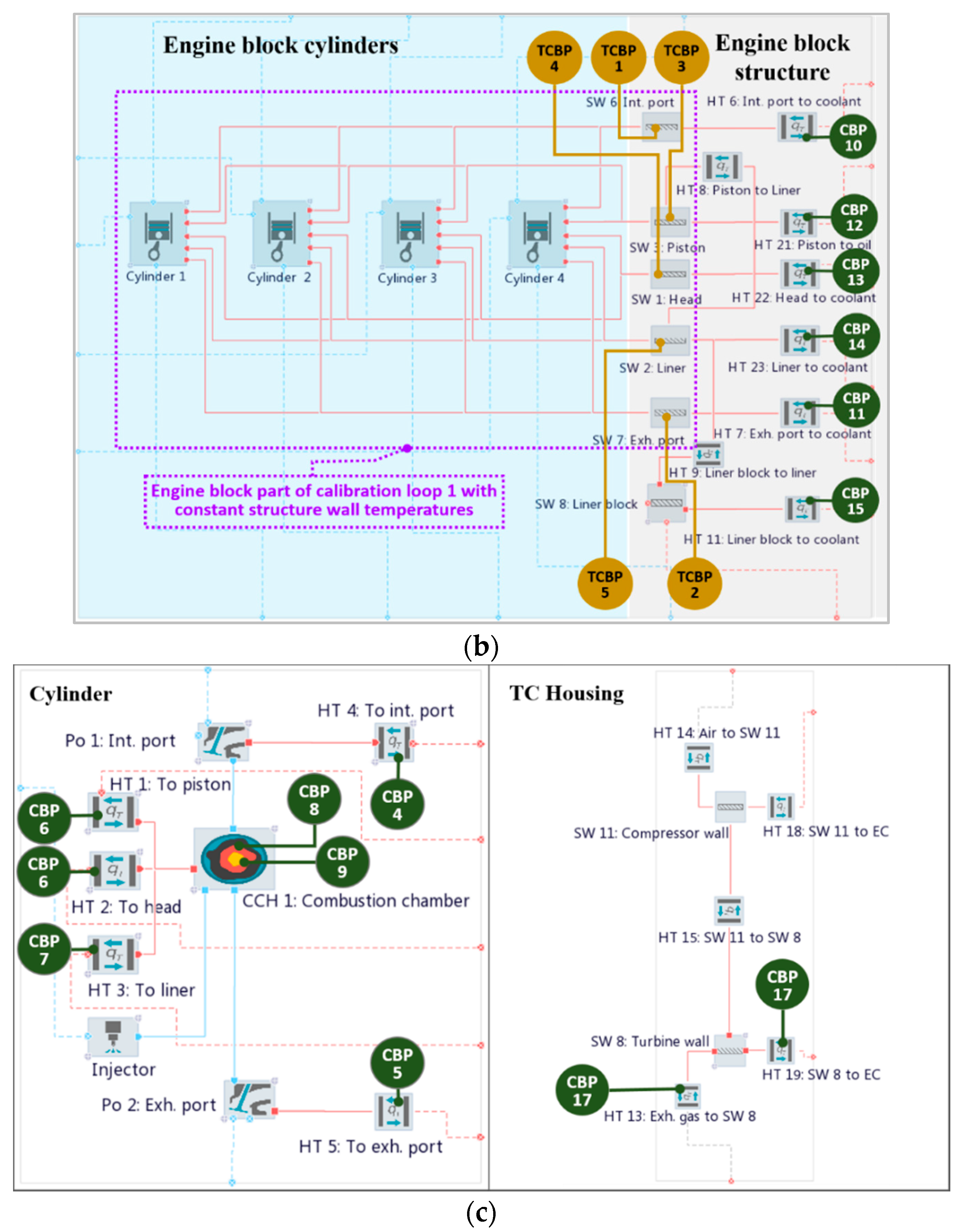 Energies Free Full Text Innovative Calibration Method For System Combustion Engine Block Diagram No