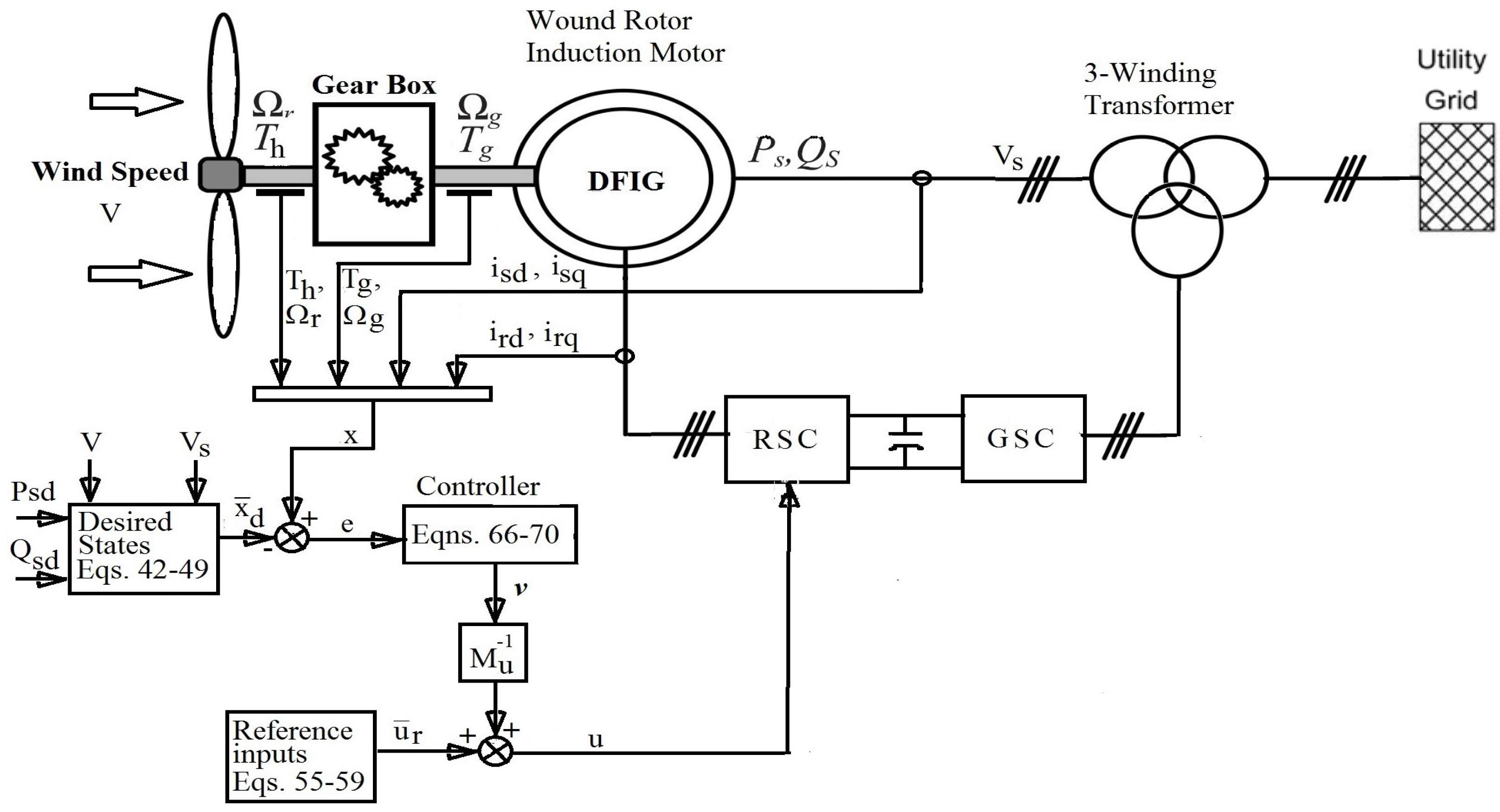 Energies Free Full Text Feedback Linearization Controller For A Controllers Doublyfed Wind Power System National Instruments No