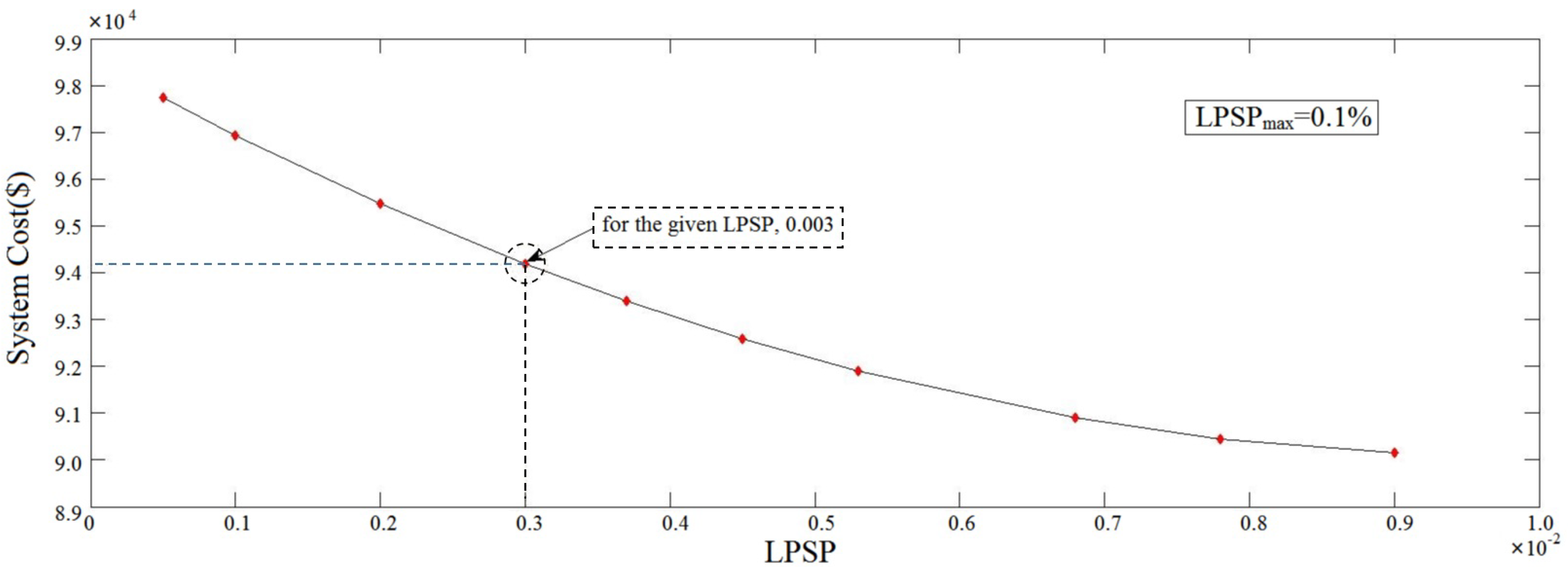 Energies | Free Full-Text | Optimal Sizing of a Stand-Alone