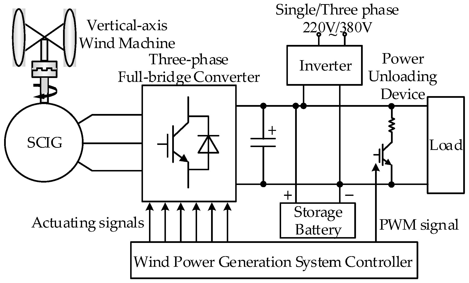 Off Grid Wind Generator Wiring Diagram Diagrams Turbine Simple Ac Charge Controller Turbines
